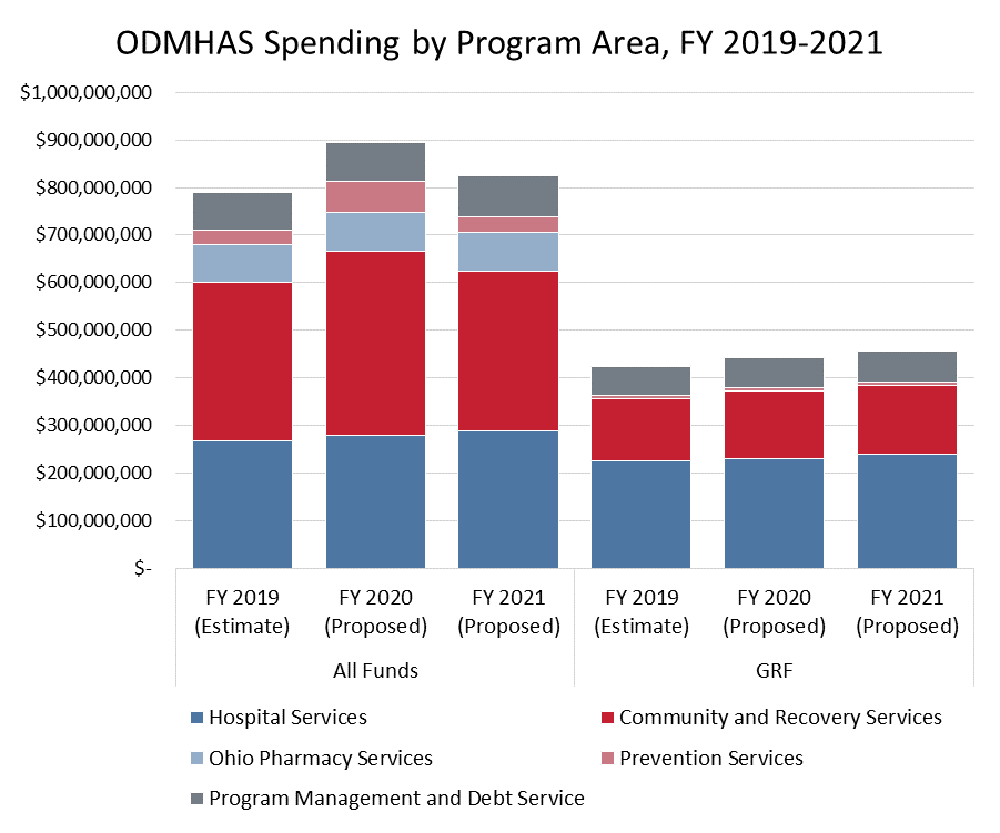 Ohio's 2020-2021 State Budget, As Introduced - The Center